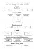Bazele Psiho Pedagogice De Dezvoltare A Capacitatilor Creative